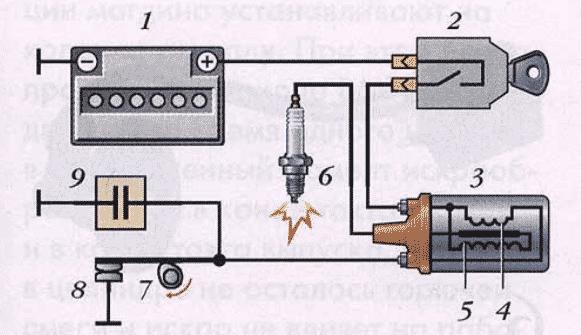 Как проверить катушку зажигания на мотоблоке?