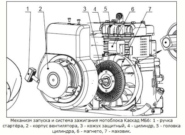 Механизм запуска и система зажигания мотоблока Каскад