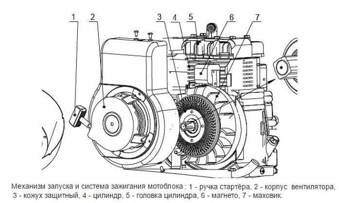 Механизм запуска и система зажигания мотоблока Варяг МБ 601