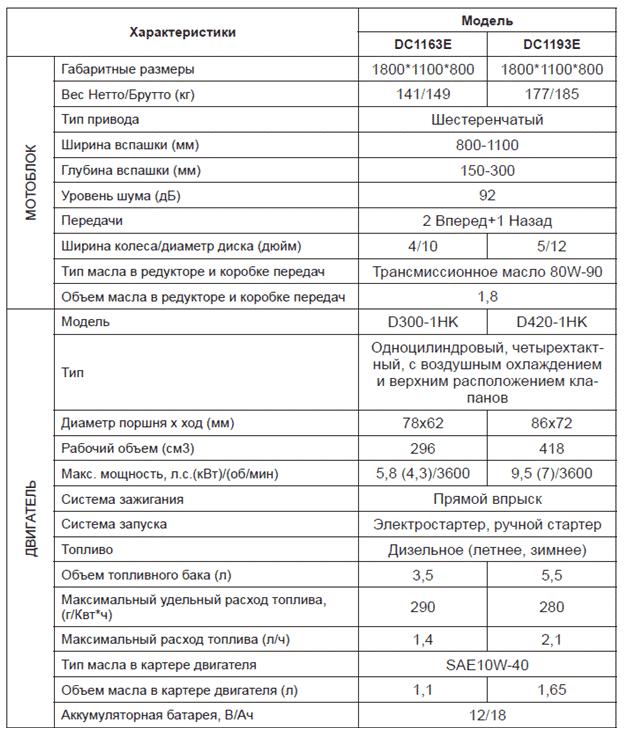 Мотоблок Чемпион DС1193E: технические характеристики