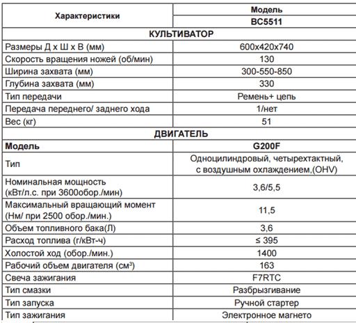 Мотоблок Чемпион ВС5511: технические характеристики