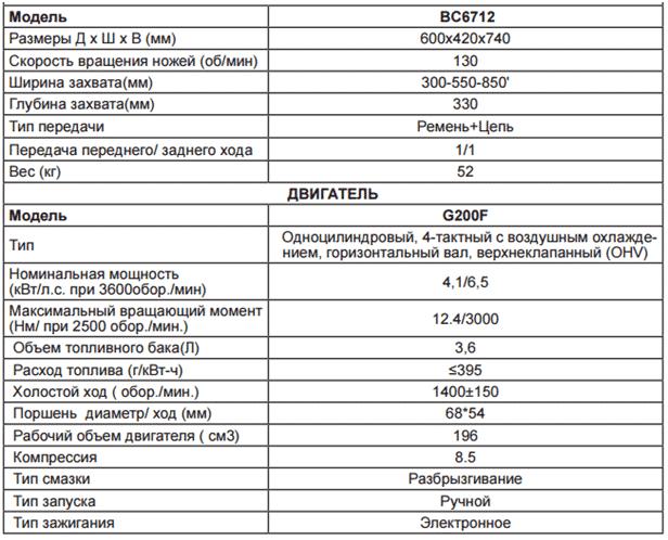 Мотоблок Чемпион ВС6712: технические характеристики