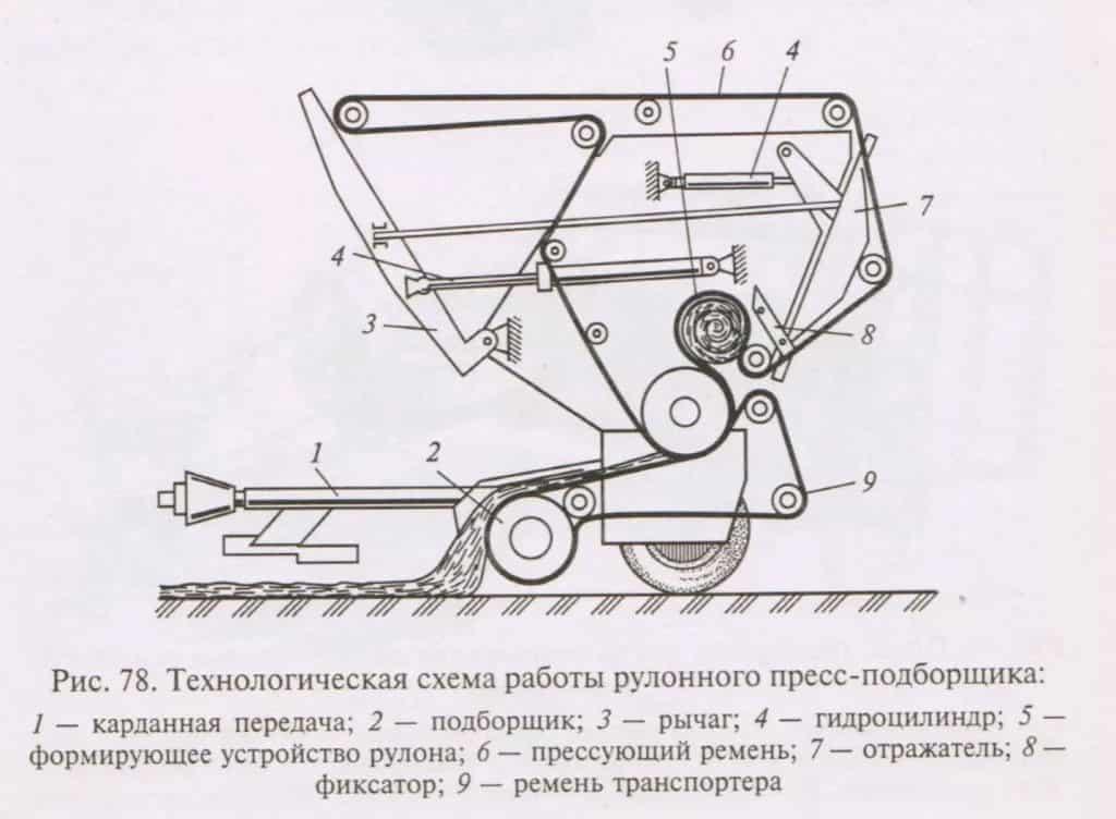 Пресс подборщик сена для мотоблока - схема