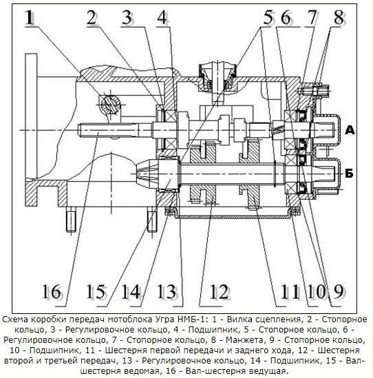 Схема коробки передач мотоблока Каскад
