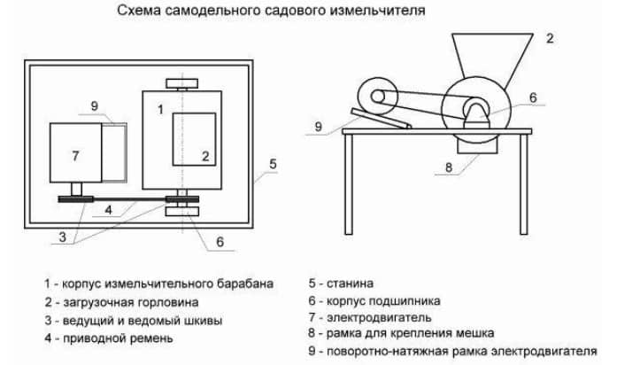 Схема самодельного садового измельчителя