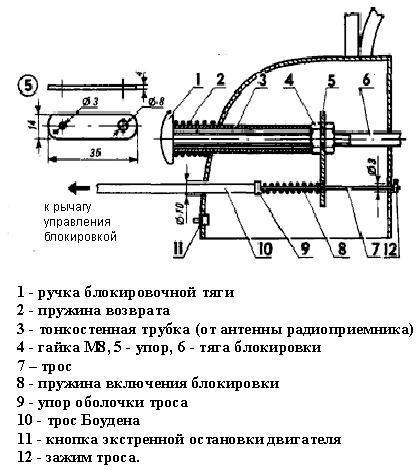 Схема устройства блокировки колес