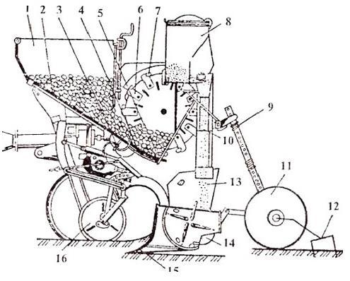 Гнездовая сеялка точного высева для мотоблока: чертежи